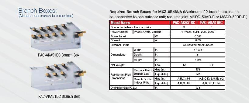 Mitsubishi 48,000 Btu Dual Zone (24+24) Ductless Air conditioning Heat